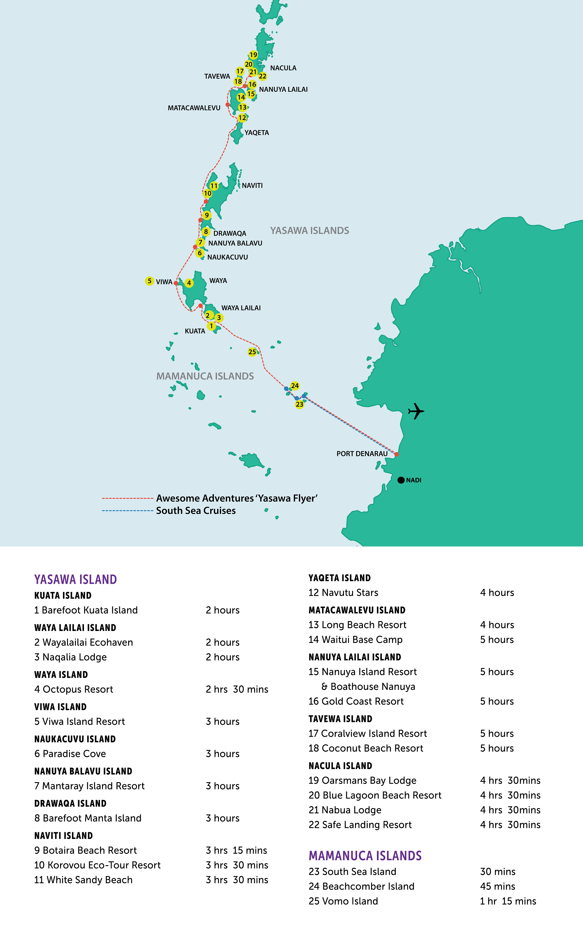 Yasawa Flyer Route Timetable 20 03 2018